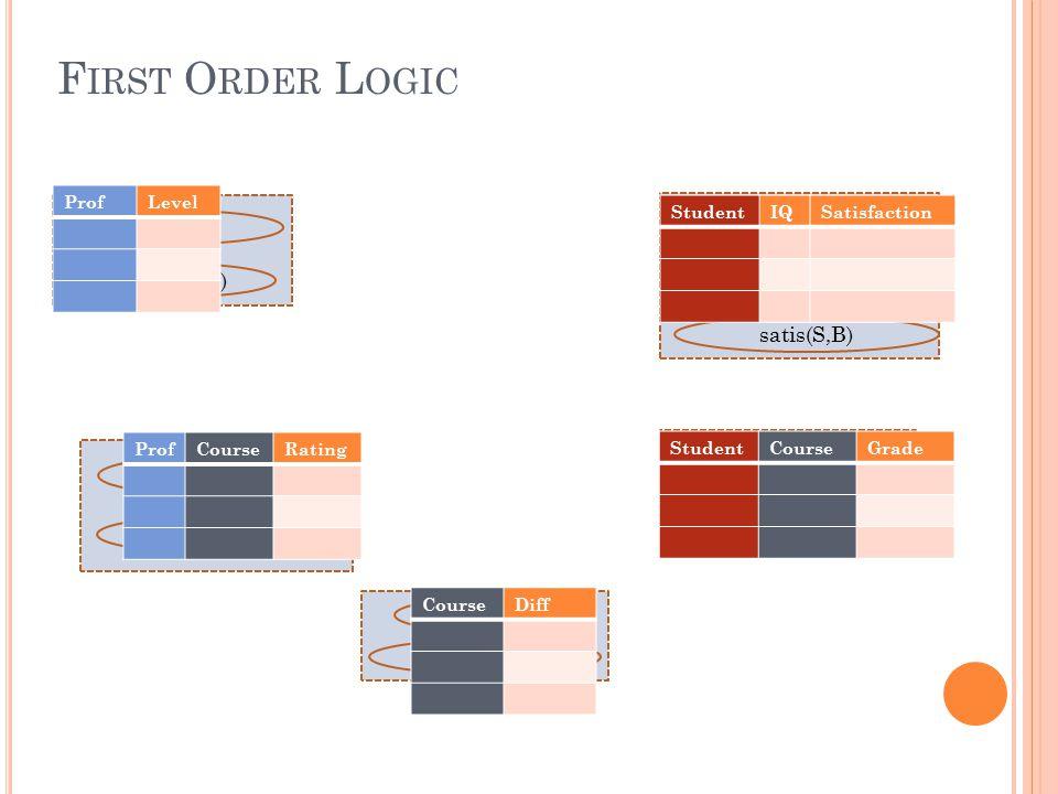 F IRST O RDER L OGIC Prof(P) Level(P,L) Diff(C) Course(C) taughtBy(P,C) ratings(P,C,R) Student(S) IQ(S,I) satis(S,B) takes(S,C) grde(S,C,G) ProfLevel ProfCourseRating CourseDiff StudentCourseGrade StudentIQSatisfaction