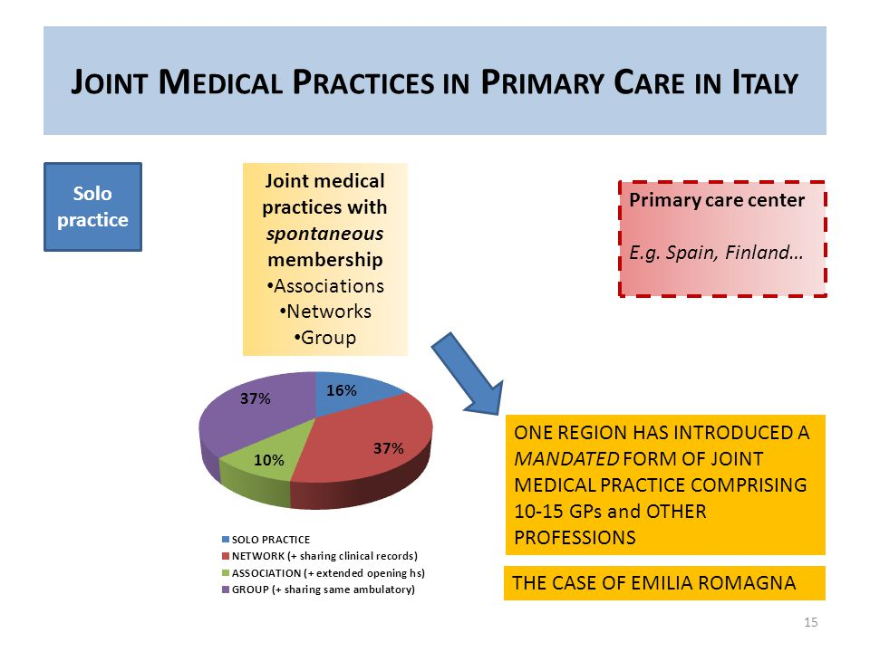 15 J OINT M EDICAL P RACTICES IN P RIMARY C ARE IN I TALY Joint medical practices with spontaneous membership Associations Networks Group Primary care