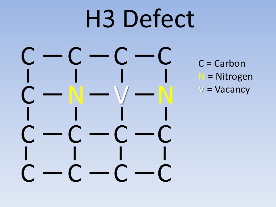 CCC C CCC C CCC C VNC N H3 Defect C = Carbon N = Nitrogen V V = Vacancy
