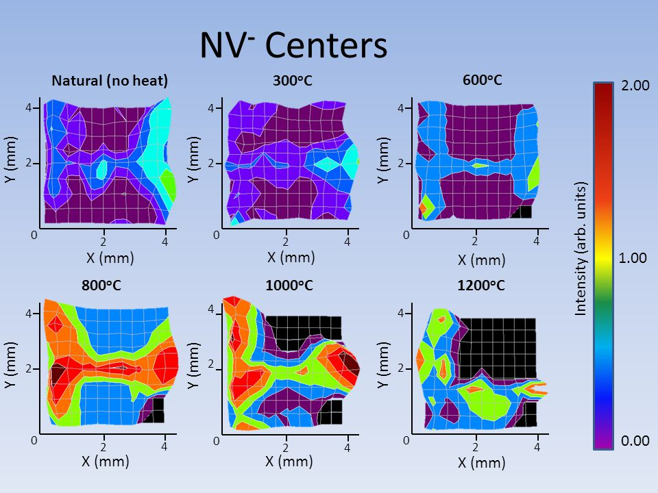NV - Centers Intensity (arb.