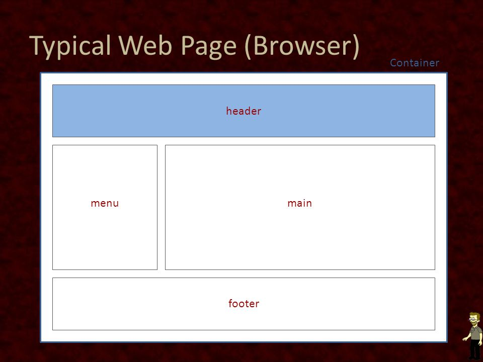 Typical Web Page (Browser) header footer mainmenu Container