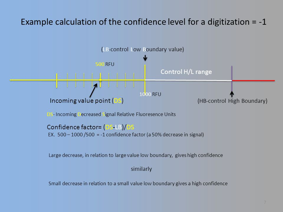 Large decrease, in relation to large value low boundary, gives high confidence similarly Small decrease in relation to a small value low boundary gives a high confidence (HB-control High Boundary) Control H/L range (LB-control Low Boundary value) DS- Incoming Decreased Signal Relative Fluoresence Units Confidence factor= (DS-LB)/DS EX.