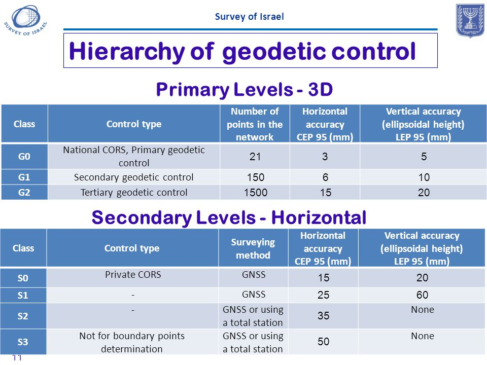 Hierarchy of geodetic control Survey of Israel 11 ClassControl type Number of points in the network Horizontal accuracy CEP 95 (mm) Vertical accuracy
