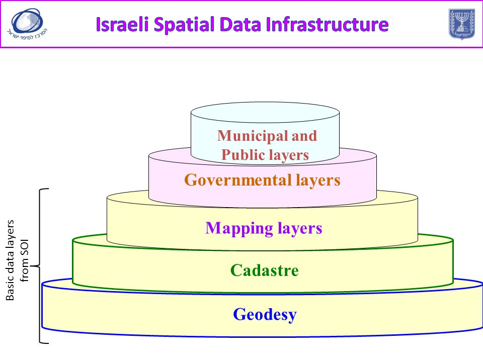 Geodesy Cadastre Mapping layers Governmental layers Municipal and Public layers Basic data layers from SOI