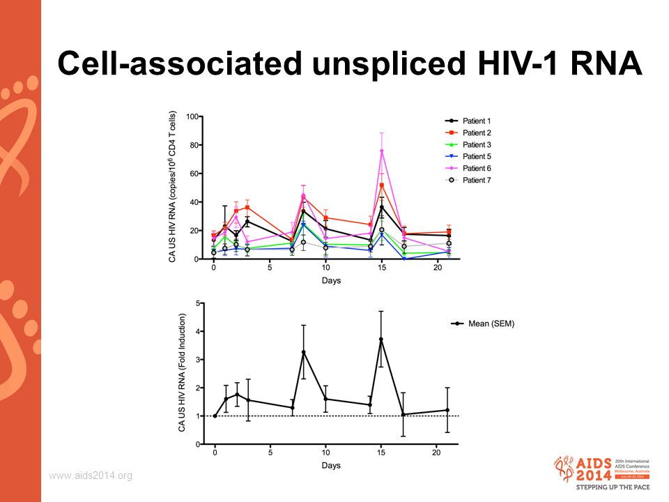 www.aids2014.org Cell-associated unspliced HIV-1 RNA