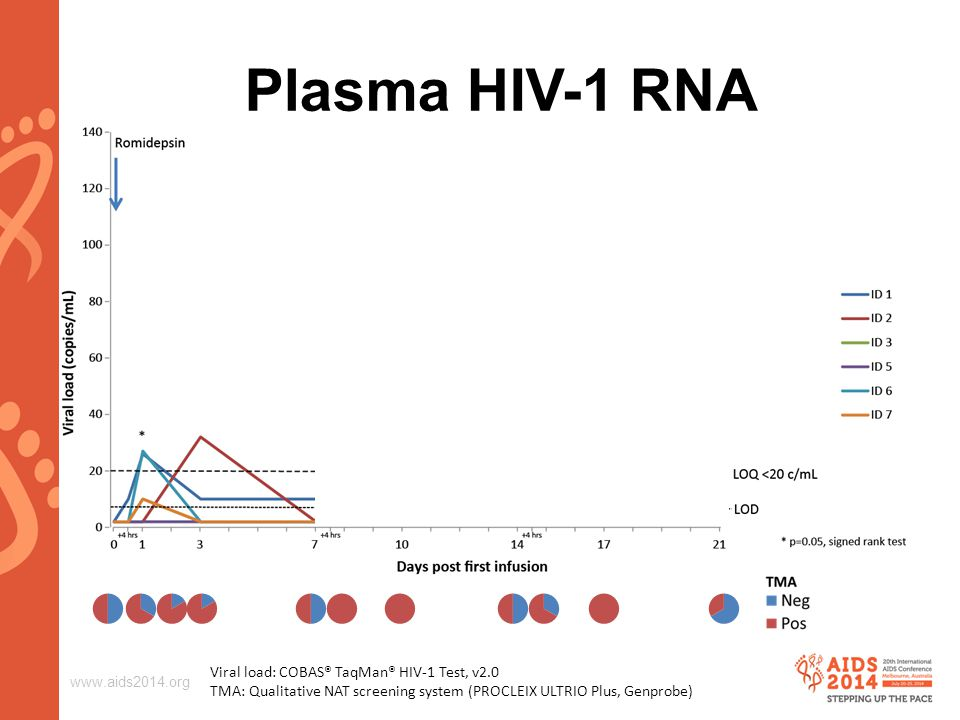 www.aids2014.org Plasma HIV-1 RNA Viral load: COBAS® TaqMan® HIV-1 Test, v2.0 TMA: Qualitative NAT screening system (PROCLEIX ULTRIO Plus, Genprobe)
