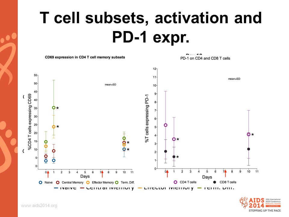 www.aids2014.org T cell subsets, activation and PD-1 expr.