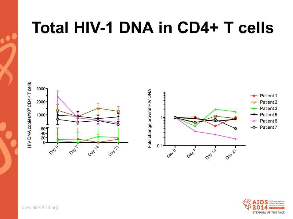 www.aids2014.org Total HIV-1 DNA in CD4+ T cells