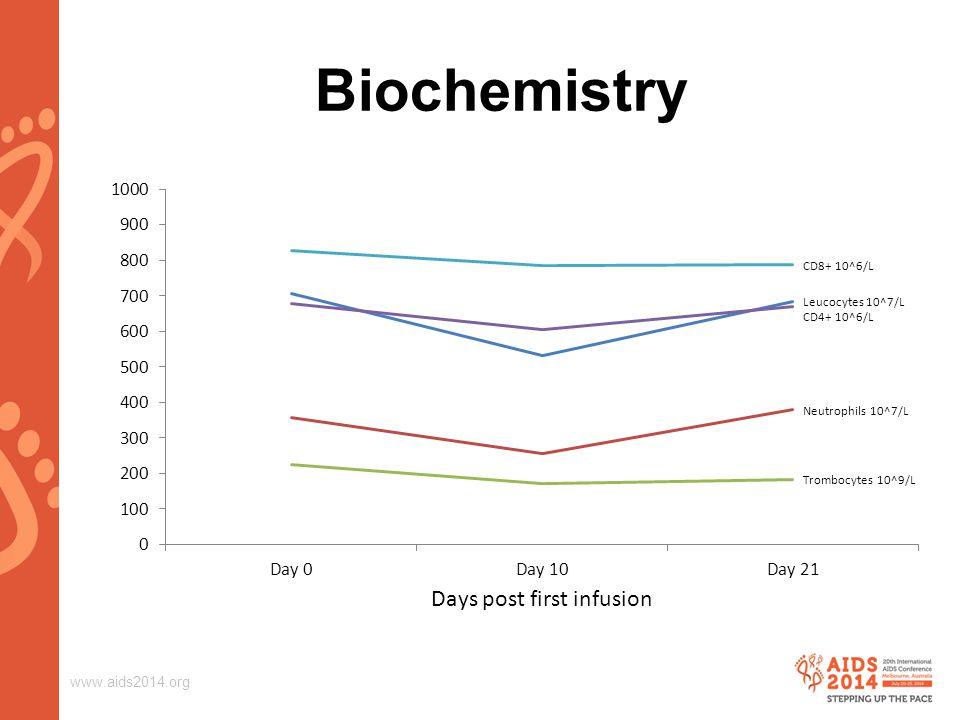www.aids2014.org Biochemistry