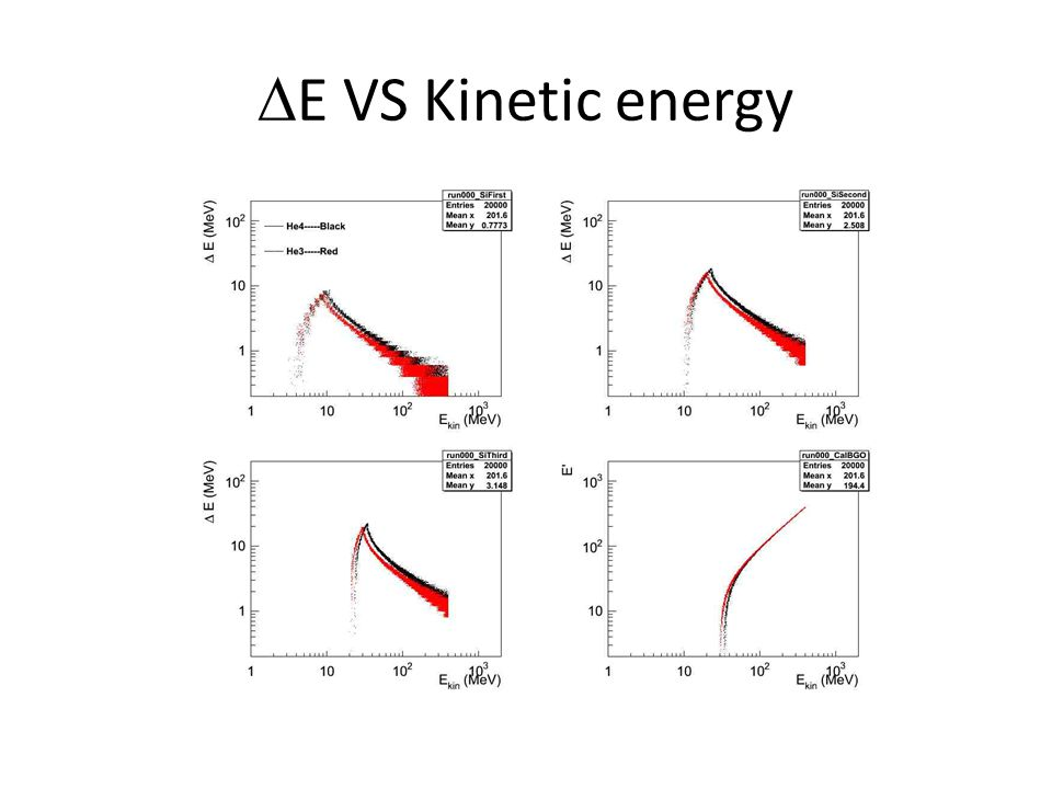  E VS Kinetic energy