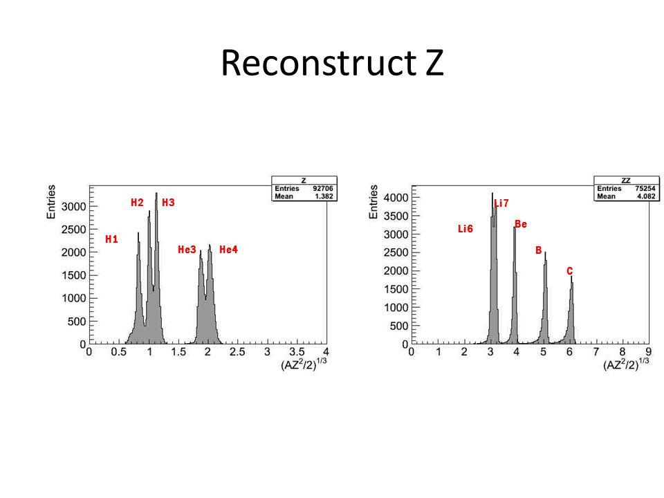 Reconstruct Z H1 H2H3 He3He4 Li6 Li7 Be B C