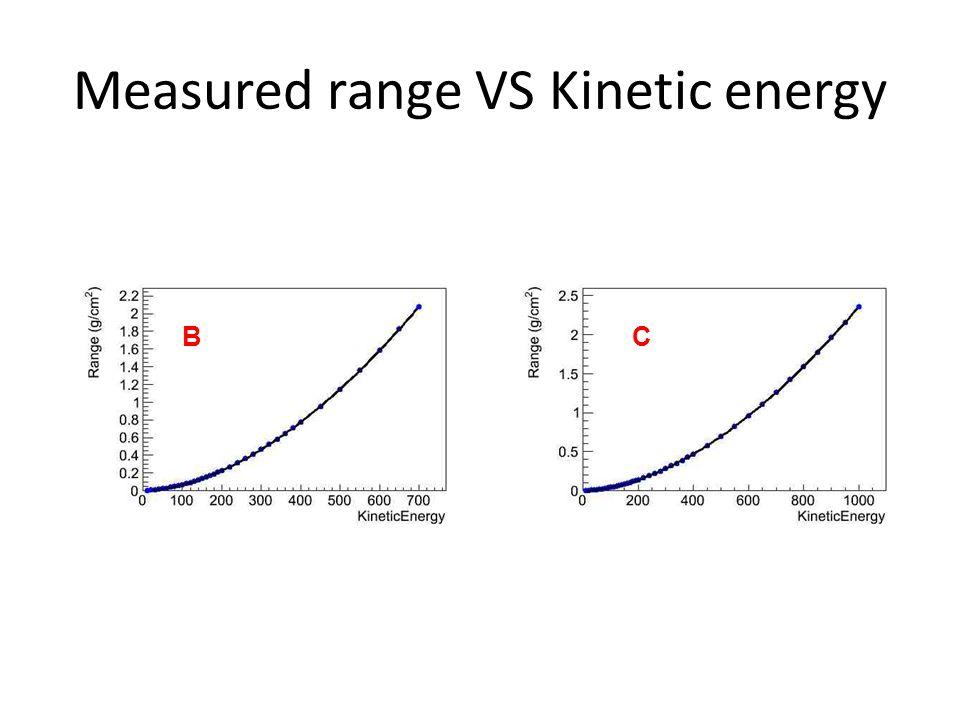 Measured range VS Kinetic energy BC