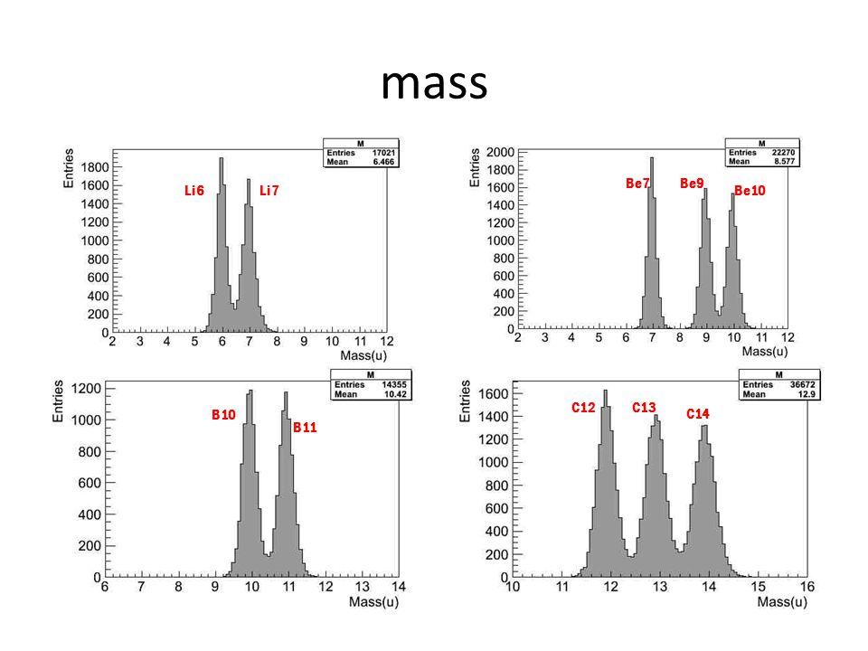 mass Li6Li7 Be7Be9 Be10 B10 B11 C12C13 C14