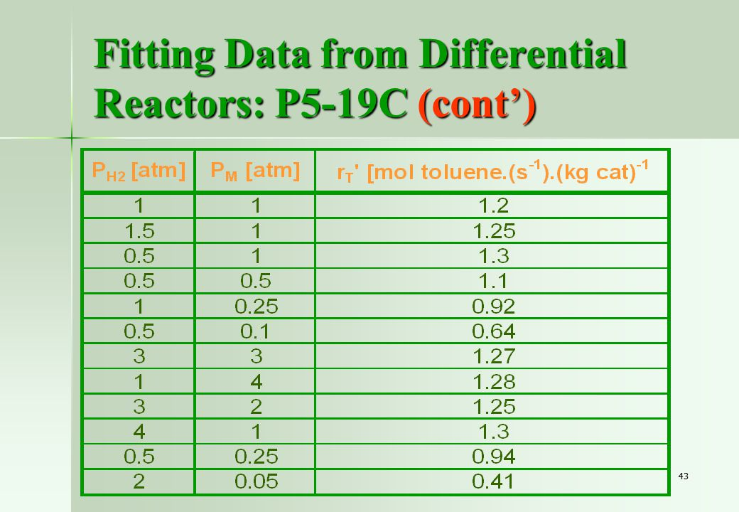 43 Fitting Data from Differential Reactors: P5-19C (cont')