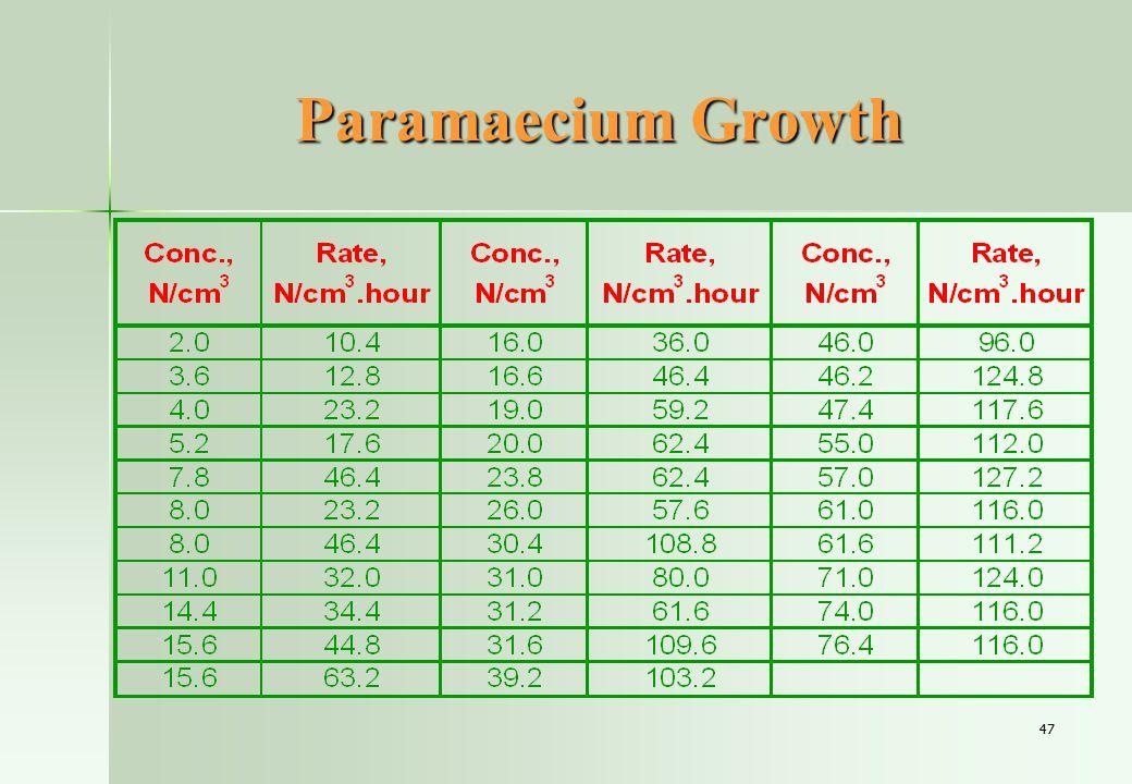 47 Paramaecium Growth