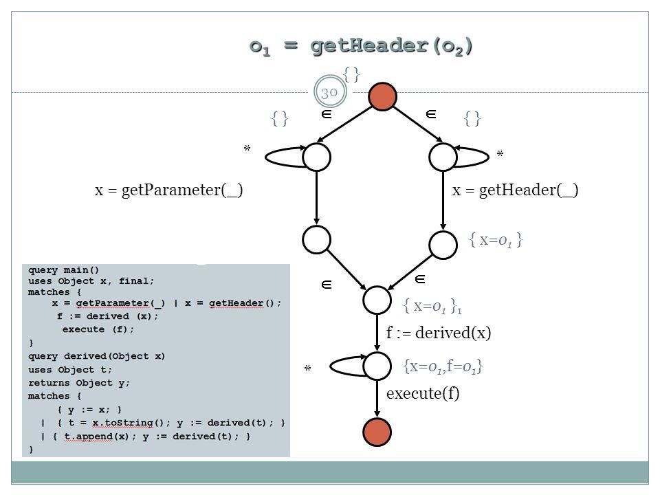o 1 = getHeader(o 2 )    * * * x = getParameter(_)x = getHeader(_) f := derived(x) execute(f) { } { x=o 1 } { x=o 1 } 1 {x=o 1,f=o 1 } 30