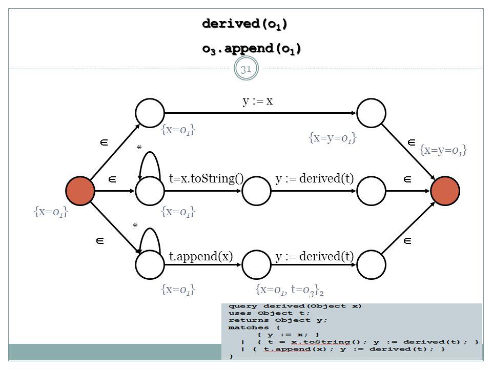       t=x.toString() t.append(x) y := x y := derived(t) * * {x=o 1 } derived(o 1 ) o 3.append(o 1 ) {x=o 1, t=o 3 } 2 {x=y=o 1 } 31