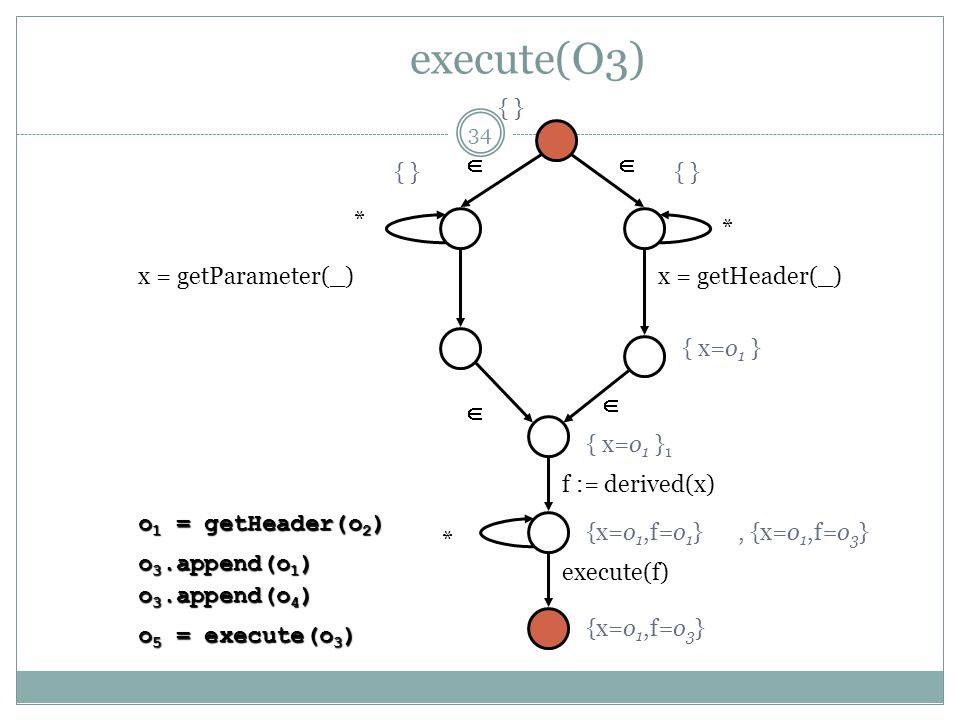 execute(O3)    * * * x = getParameter(_)x = getHeader(_) f := derived(x) execute(f) { } { x=o 1 } { x=o 1 } 1 o 1 = getHeader(o 2 ) {x=o 1,f=o 1 } o 3.append(o 1 ) o 3.append(o 4 ) o 5 = execute(o 3 ) {x=o 1,f=o 3 }, {x=o 1,f=o 3 } 34