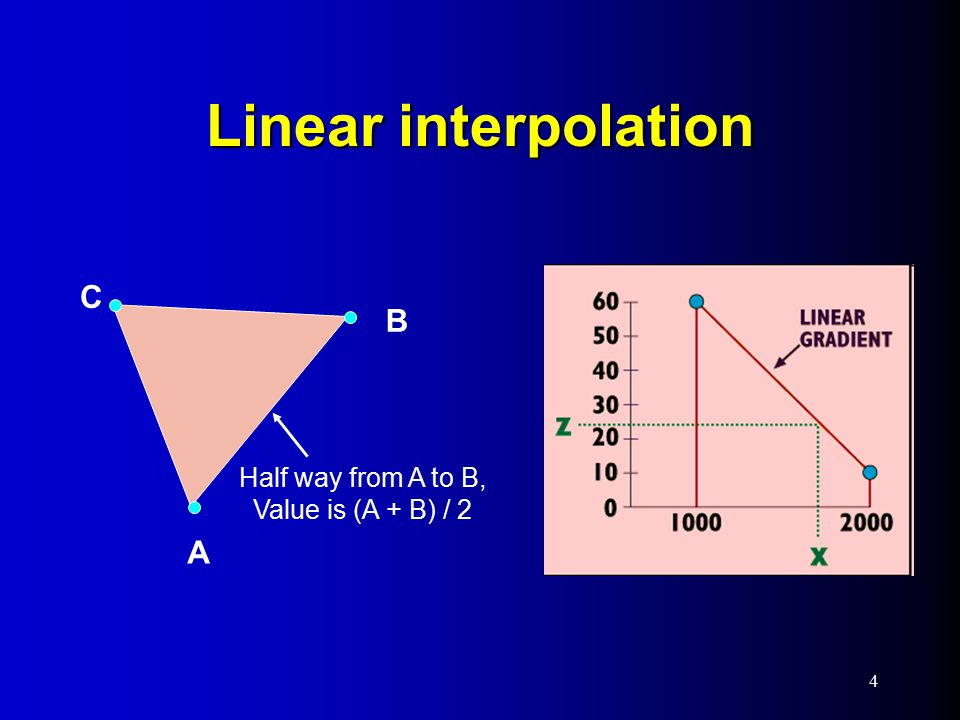 Linear interpolation 4 Half way from A to B, Value is (A + B) / 2 A B C