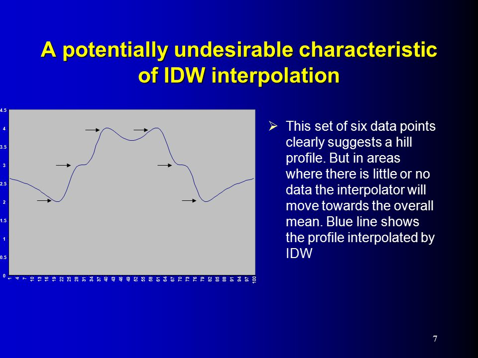 A potentially undesirable characteristic of IDW interpolation  This set of six data points clearly suggests a hill profile.