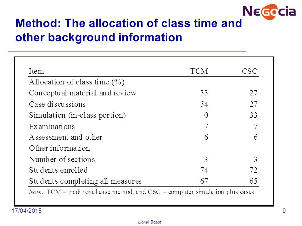 Lionel Bobot 17/04/20159 Method: The allocation of class time and other background information
