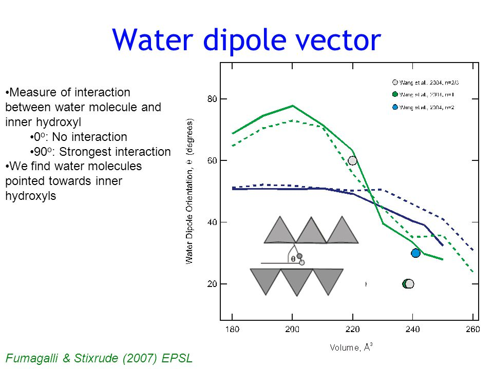 Water dipole vector Measure of interaction between water molecule and inner hydroxyl 0 o : No interaction 90 o : Strongest interaction We find water molecules pointed towards inner hydroxyls Fumagalli & Stixrude (2007) EPSL