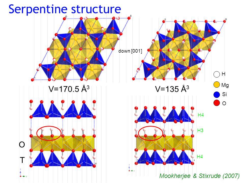 V=170.5 Å 3 V=135 Å 3 Serpentine structure H Mg O Si down [001] H3 H4 T O Mookherjee & Stixrude (2007)