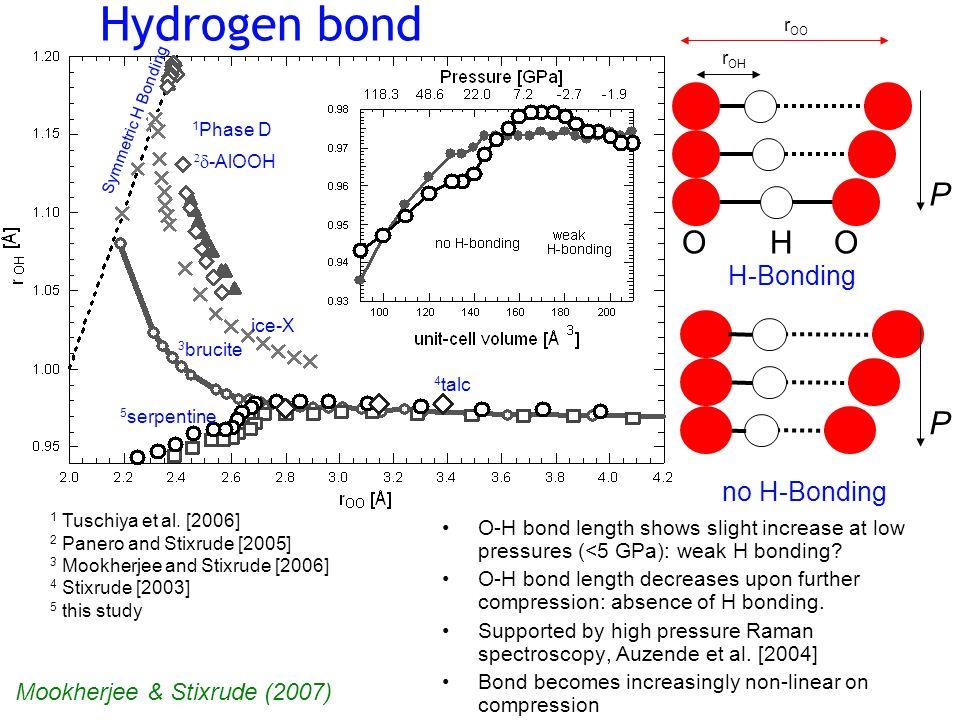 r OO r OH Hydrogen bond Symmetric H Bonding 1 Phase D   -AlOOH ice-X 3 brucite 4 talc 5 serpentine 1 Tuschiya et al.