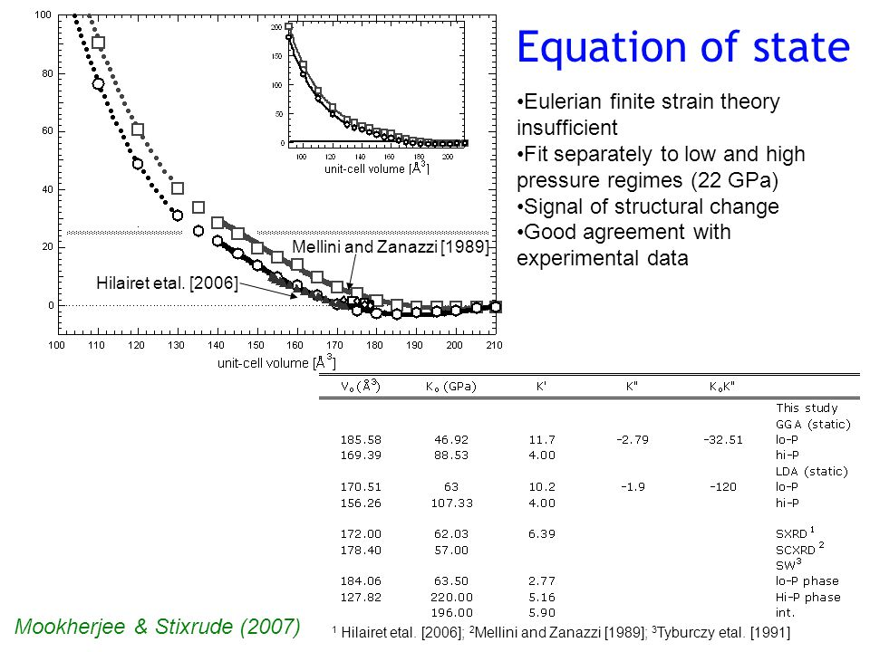 Equation of state Hilairet etal. [2006] Mellini and Zanazzi [1989] 1 Hilairet etal.