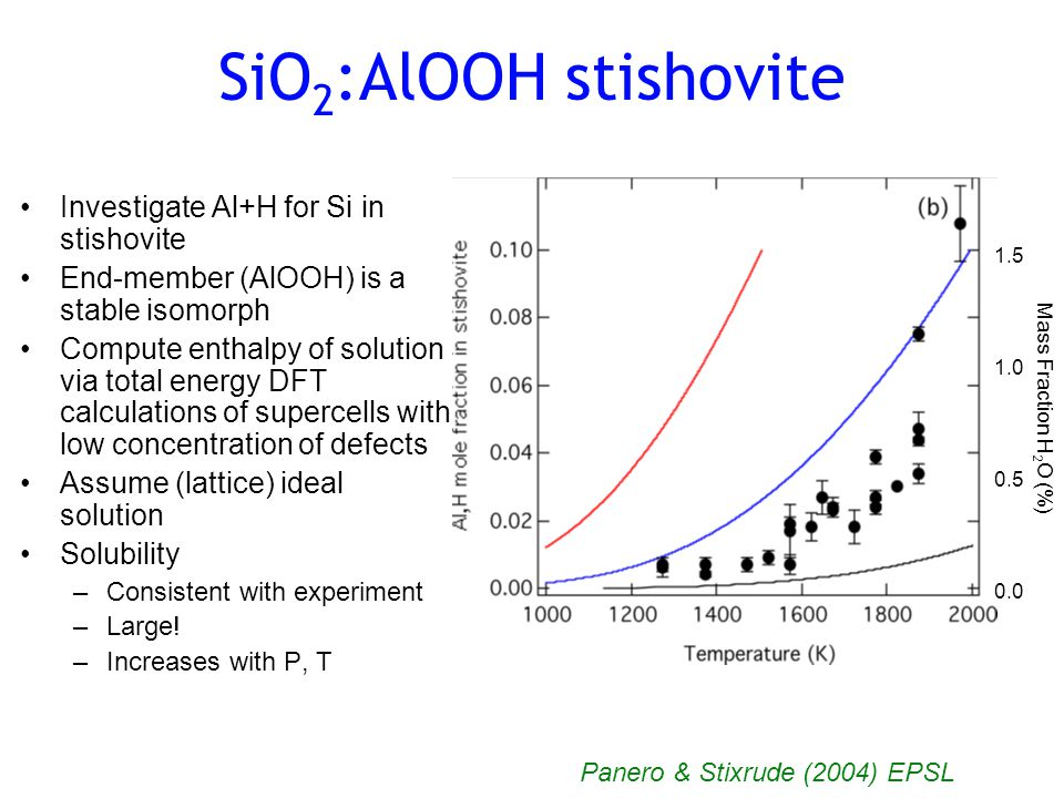 SiO 2 :AlOOH stishovite Investigate Al+H for Si in stishovite End-member (AlOOH) is a stable isomorph Compute enthalpy of solution via total energy DFT calculations of supercells with low concentration of defects Assume (lattice) ideal solution Solubility –Consistent with experiment –Large.