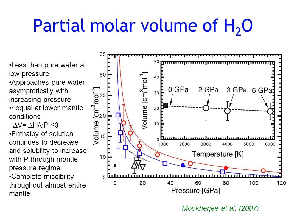 Partial molar volume of H 2 O Mookherjee et al.