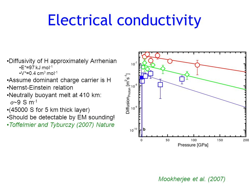 Electrical conductivity Diffusivity of H approximately Arrhenian E*=97 kJ mol -1 V*=0.4 cm 3 mol -1 Assume dominant charge carrier is H Nernst-Einstein relation Neutrally buoyant melt at 410 km:  ~9 S m -1 (45000 S for 5 km thick layer) Should be detectable by EM sounding.