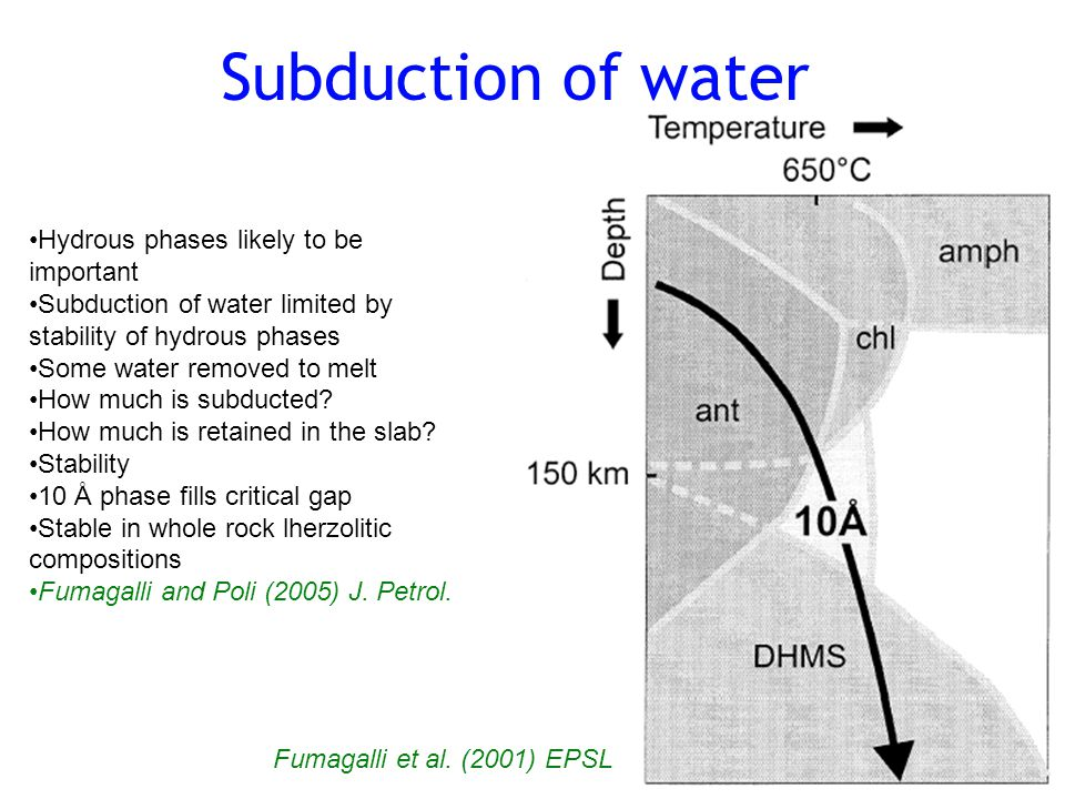 Subduction of water Hydrous phases likely to be important Subduction of water limited by stability of hydrous phases Some water removed to melt How much is subducted.
