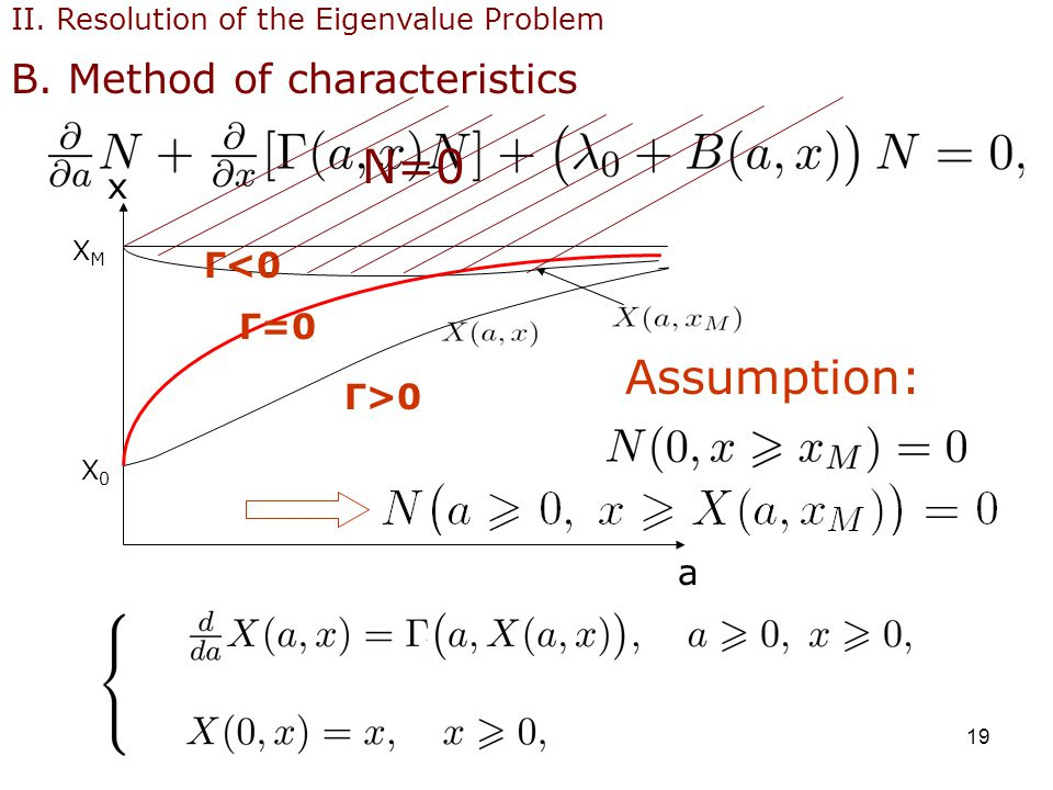 19 a x XMXM X0X0 II. Resolution of the Eigenvalue Problem B.