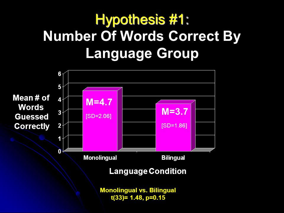 Hypothesis #1: Hypothesis #1: Number Of Words Correct By Language Group [SD=2.06] [SD=1.86] Monolingual vs. Bilingual t(33)= 1.48, p=0.15 Mean # of Wo
