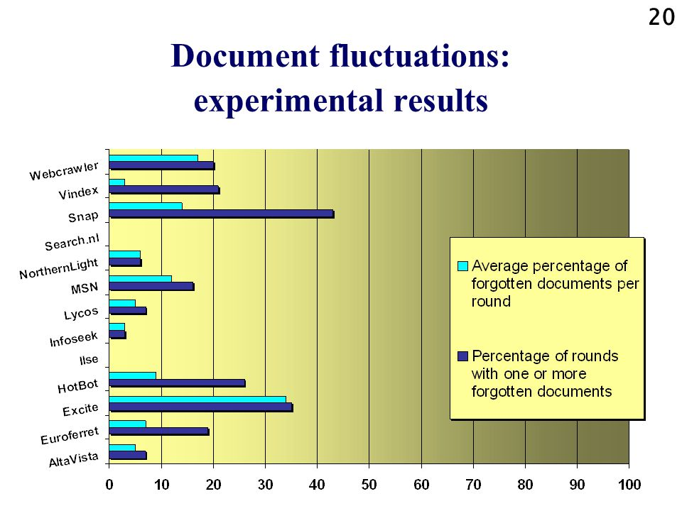 19 Document fluctuations: example 2