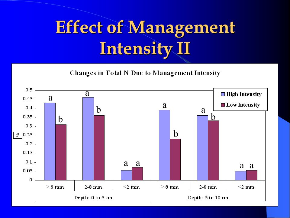 Effect of Management Intensity II a b a b aa a b a b aa