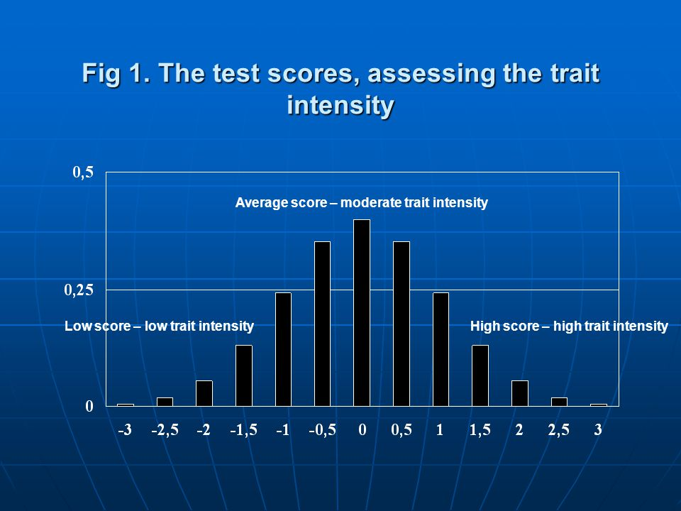 Fig 1. The test scores, assessing the trait intensity Average score – moderate trait intensity Low score – low trait intensityHigh score – high trait