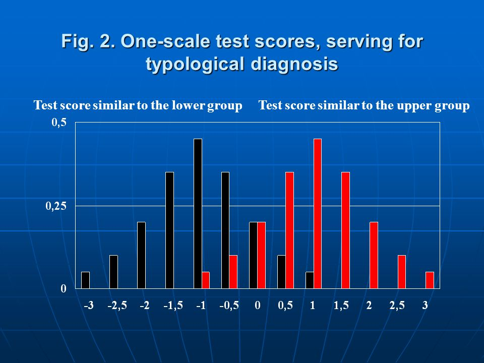 Fig. 2. One-scale test scores, serving for typological diagnosis Test score similar to the upper groupTest score similar to the lower group