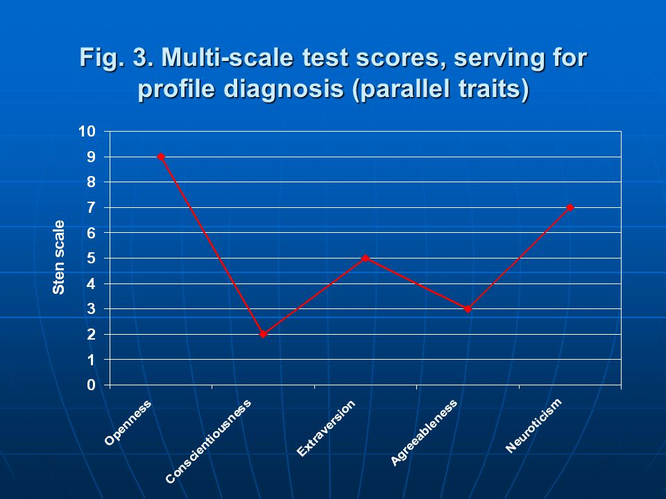 Fig. 3. Multi-scale test scores, serving for profile diagnosis (parallel traits)