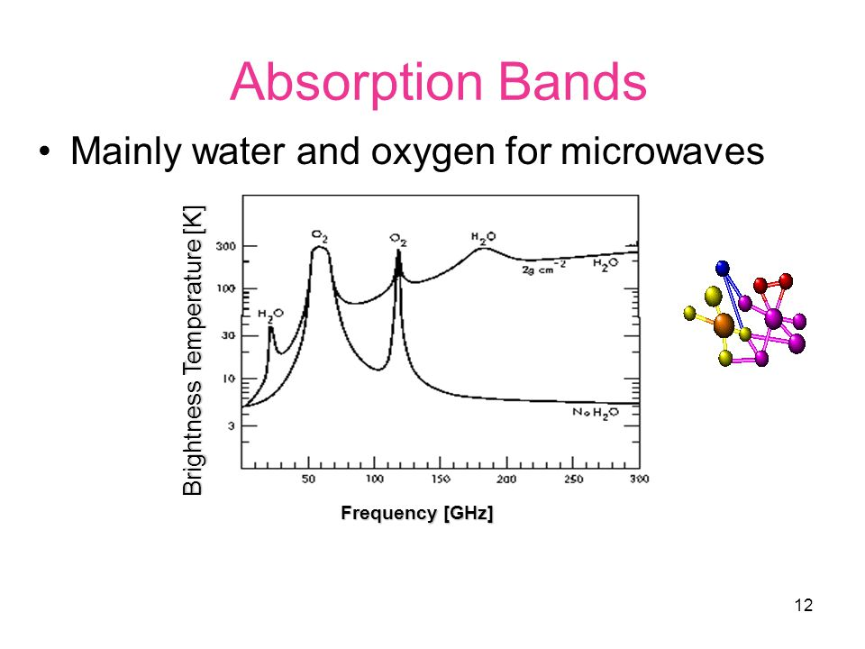 12 Absorption Bands Mainly water and oxygen for microwaves Brightness Temperature [K] Frequency [GHz]