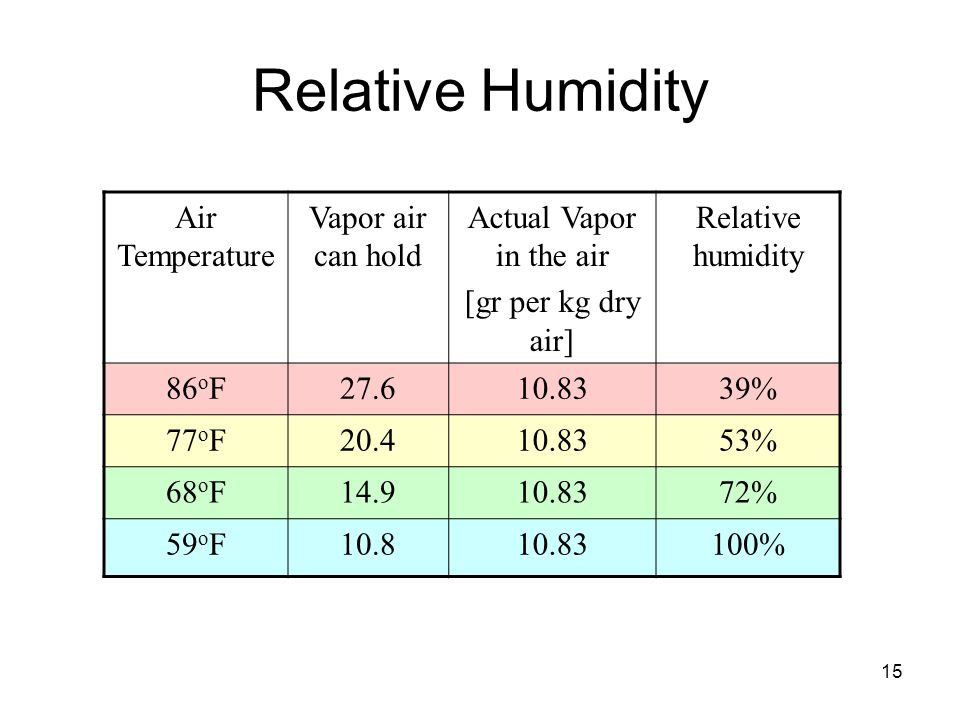 15 Relative Humidity Air Temperature Vapor air can hold Actual Vapor in the air [gr per kg dry air] Relative humidity 86 o F27.610.8339% 77 o F20.410.