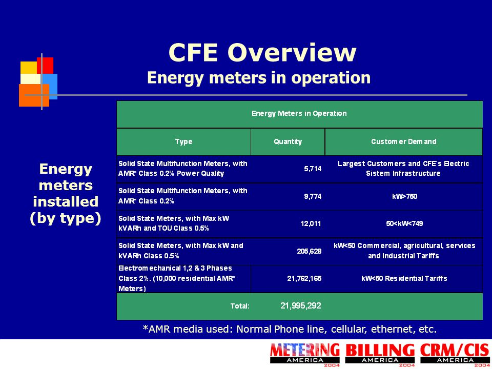 CFE Overview *AMR media used: Normal Phone line, cellular, ethernet, etc. Energy meters installed (by type) Energy meters in operation