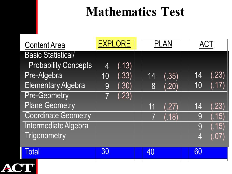 Mathematics Test Content Area Basic Statistical/ Probability Concepts Pre-Algebra Elementary Algebra Pre-Geometry Plane Geometry Coordinate Geometry Intermediate Algebra Trigonometry Total EXPLORE (.13) (.33) (.30) (.23) PLAN (.35) (.20) (.27) (.18) (.23) (.17) (.23) (.15) (.07) ACT