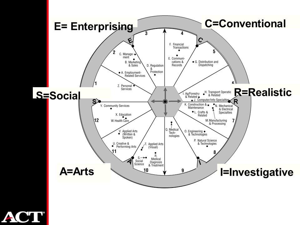 R C E S A I E= Enterprising S=Social I=Investigative R=Realistic C=Conventional A=Arts