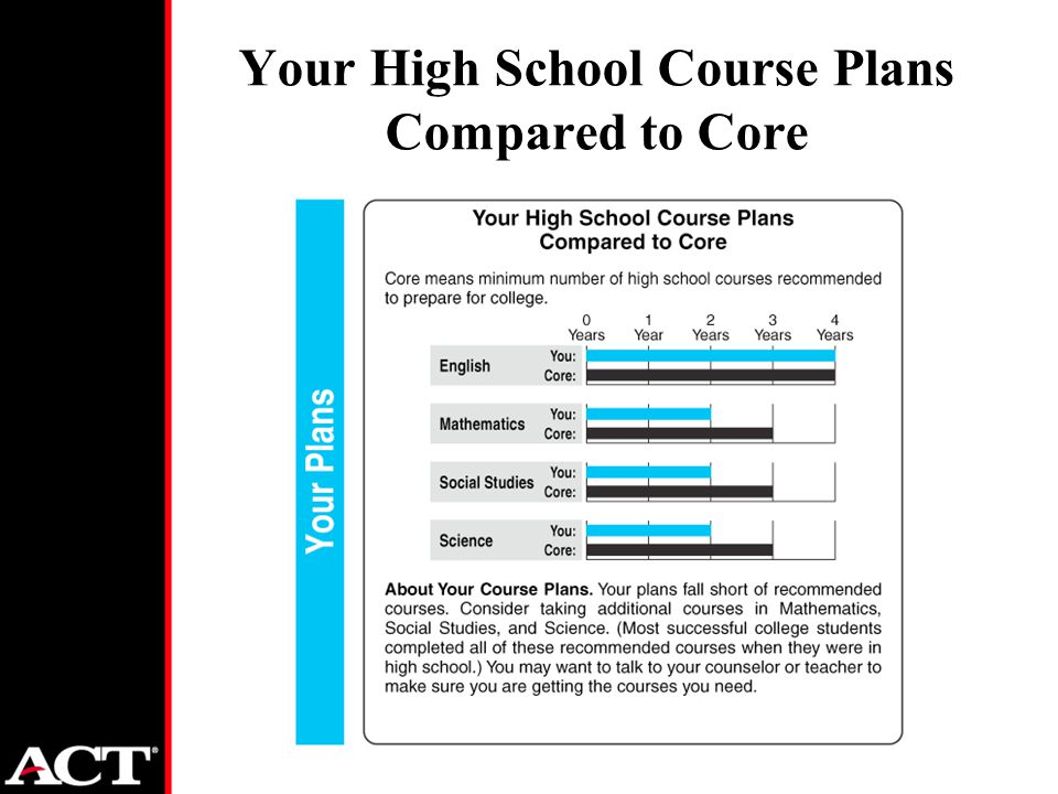 Your High School Course Plans Compared to Core