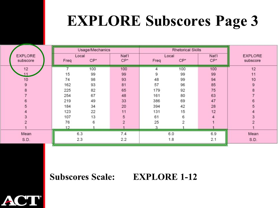 EXPLORE Subscores Page 3 Subscores Scale: EXPLORE 1-12