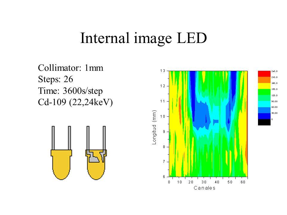 Internal image LED Collimator: 1mm Steps: 26 Time: 3600s/step Cd-109 (22,24keV)