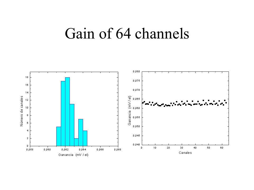 Gain of 64 channels
