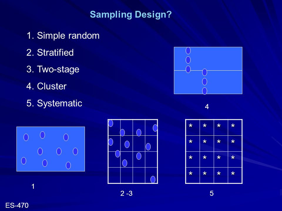 Sampling Design? 1.Simple random 2.Stratified 3.Two-stage 4.Cluster 5.Systematic 1 2 -3 4******** **** **** 5 ES-470